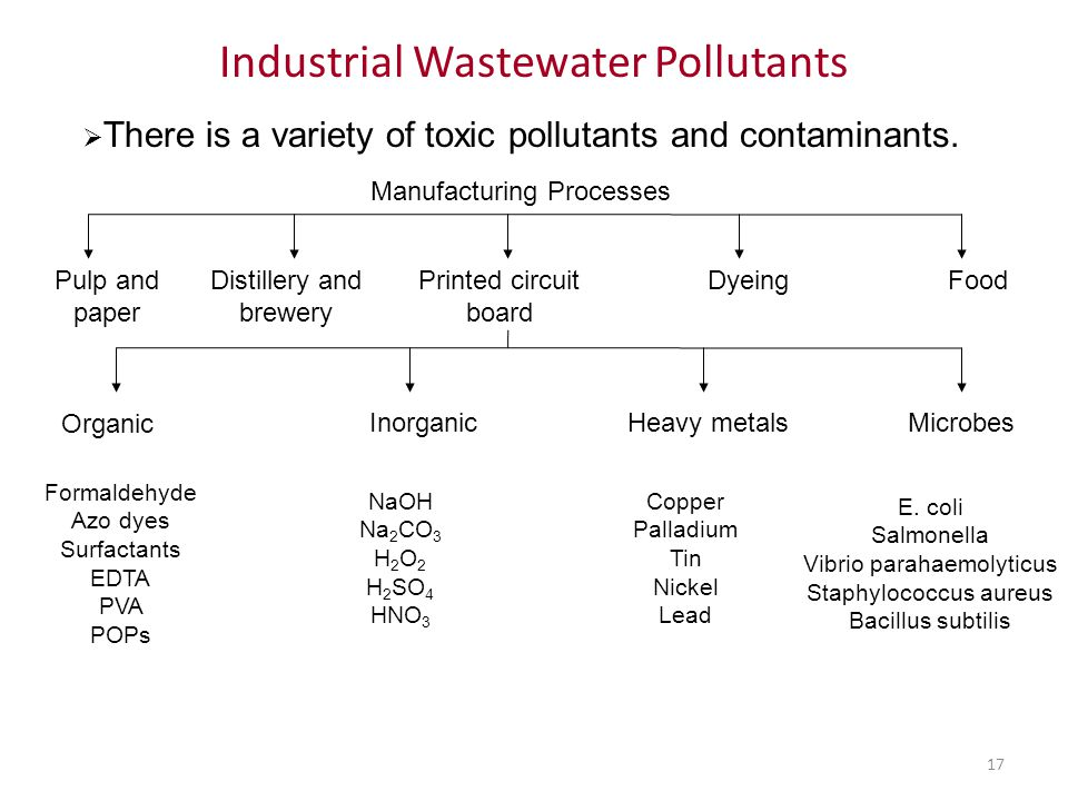 17 Industrial Wastewater Pollutants Pulp and paper Distillery and brewery Printed circuit board DyeingFood Organic InorganicHeavy metalsMicrobes Forma