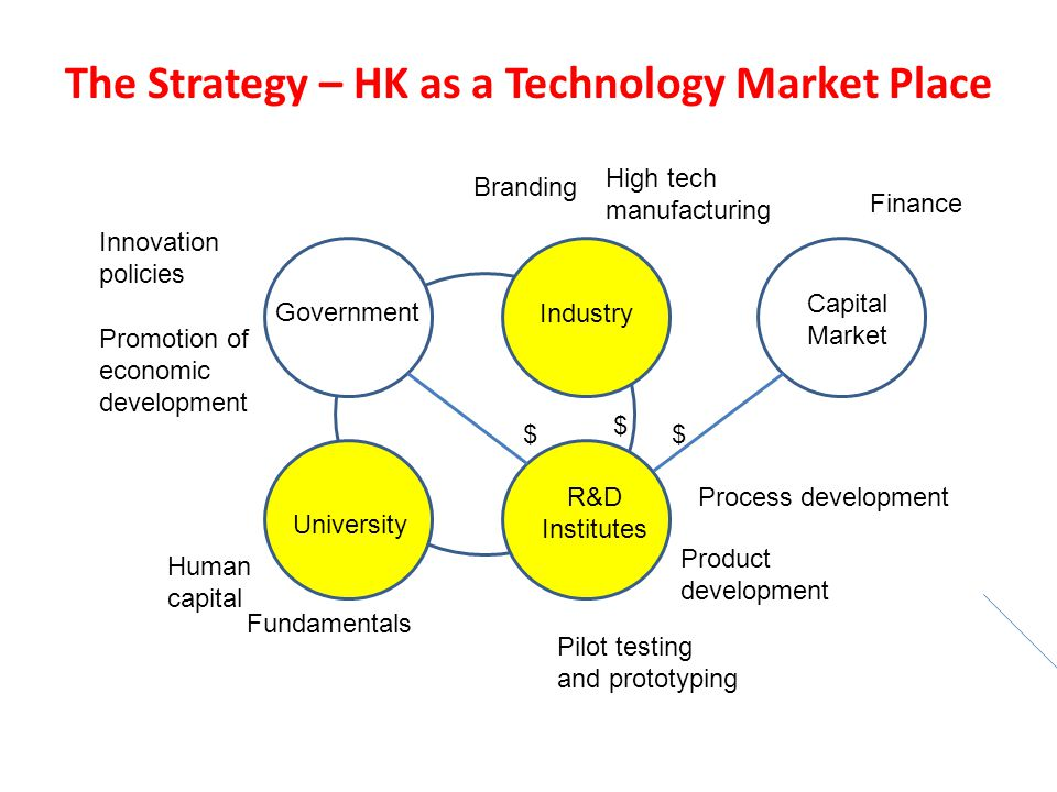 The Strategy – HK as a Technology Market Place Government Industry University R&D Institutes Innovation policies Fundamentals High tech manufacturing