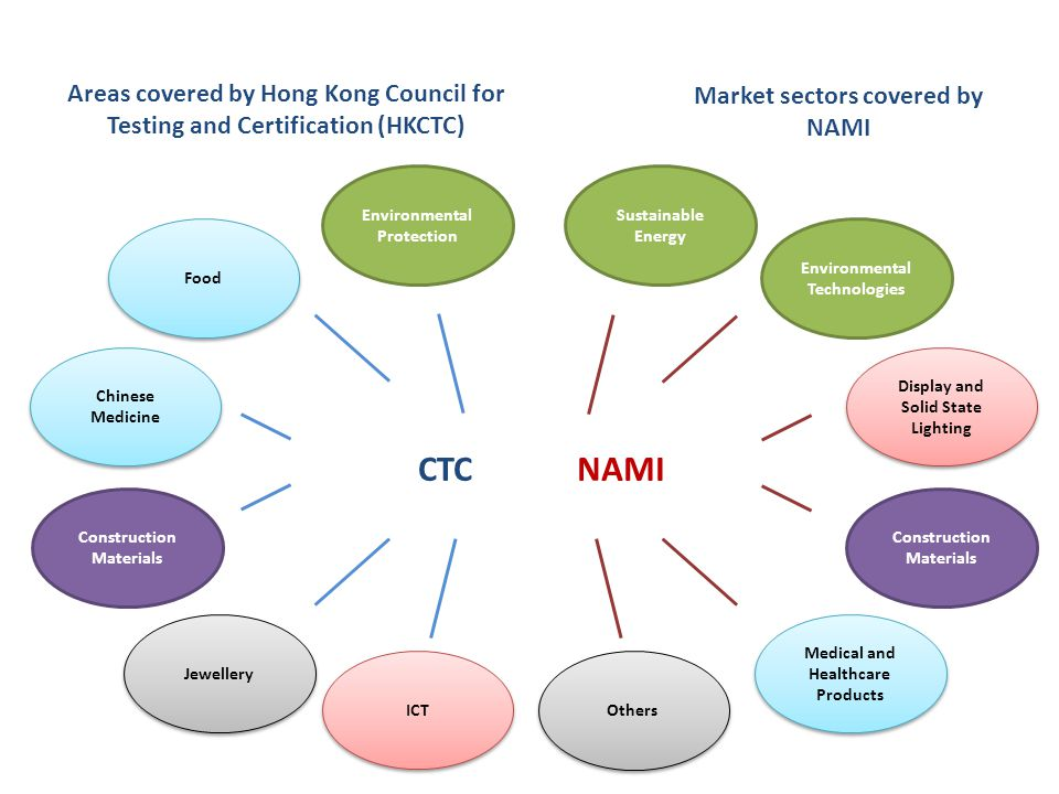 Areas covered by Hong Kong Council for Testing and Certification (HKCTC) Market sectors covered by NAMI Chinese Medicine Food Jewellery Environmental
