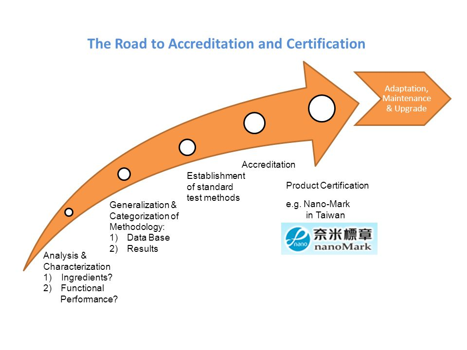 The Road to Accreditation and Certification e.g. Nano-Mark in Taiwan Analysis & Characterization 1) Ingredients? 2)Functional Performance? Generalizat