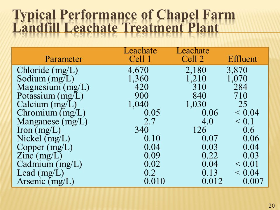 20 Leachate ParameterCell 1Cell 2Effluent Chloride (mg/L) 4,6702,1803,870 Sodium (mg/L)1,3601,2101,070 Magnesium (mg/L)420310284 Potassium (mg/L)90084