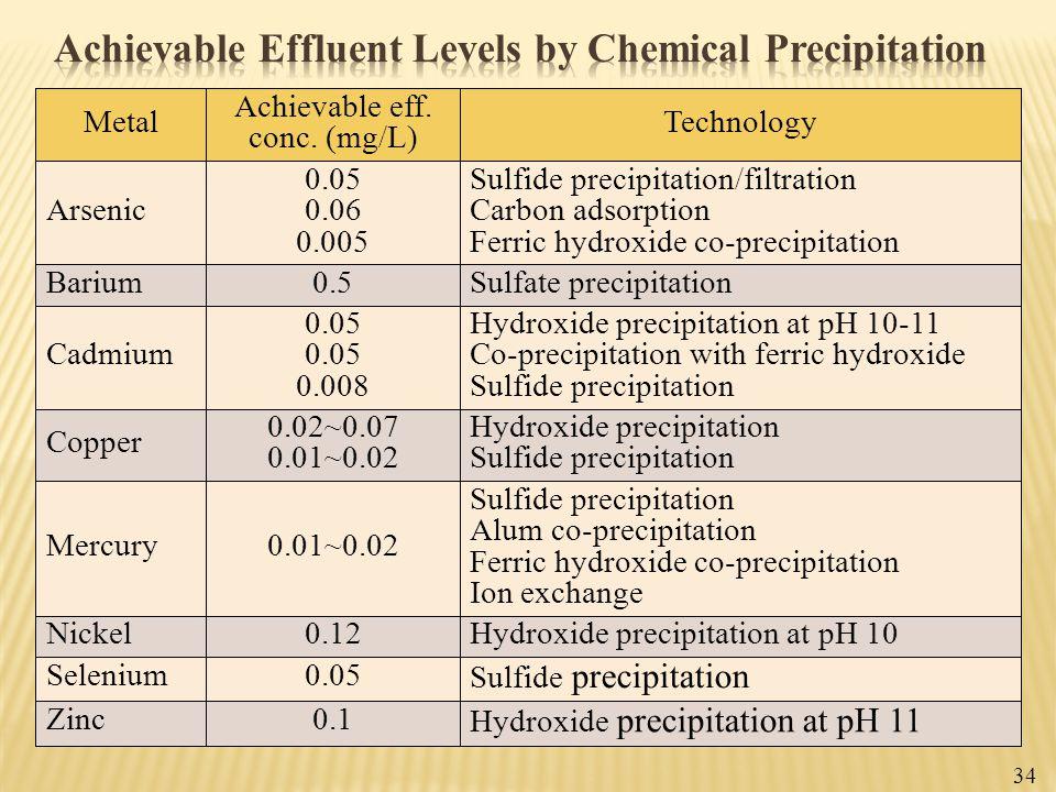 Technology Achievable eff. conc. (mg/L) Metal Sulfide precipitation/filtration Carbon adsorption Ferric hydroxide co-precipitation 0.05 0.06 0.005 Ars
