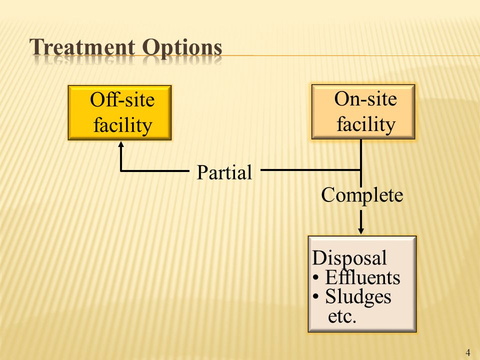 Off-site facility On-site facility Complete Partial Disposal Effluents Sludges etc. 4
