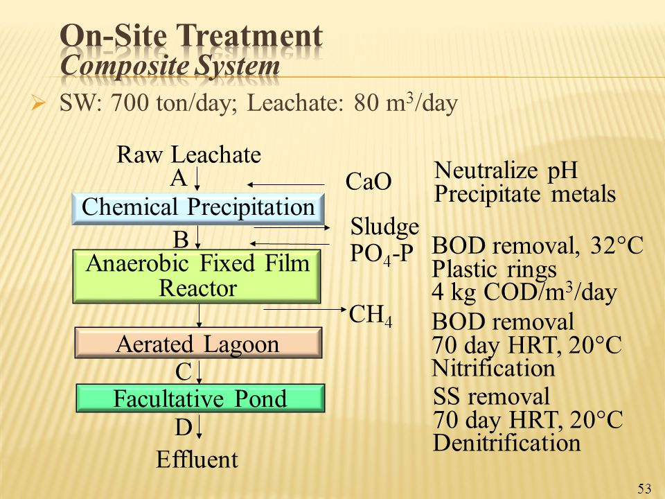  SW: 700 ton/day; Leachate: 80 m 3 /day Chemical Precipitation Anaerobic Fixed Film Reactor Aerated Lagoon Facultative Pond CaO Sludge Neutralize pH