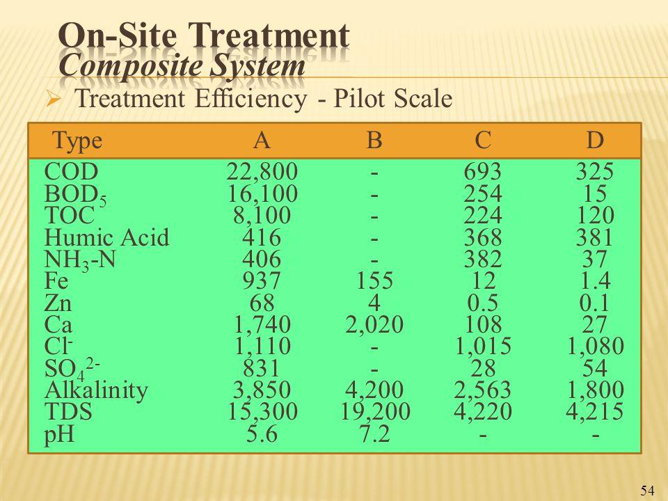  Treatment Efficiency - Pilot Scale TypeABCD COD22,800-693325 BOD 5 16,100-25415 TOC8,100-224120 Humic Acid416-368381 NH 3 -N406-38237 Fe937155121.4