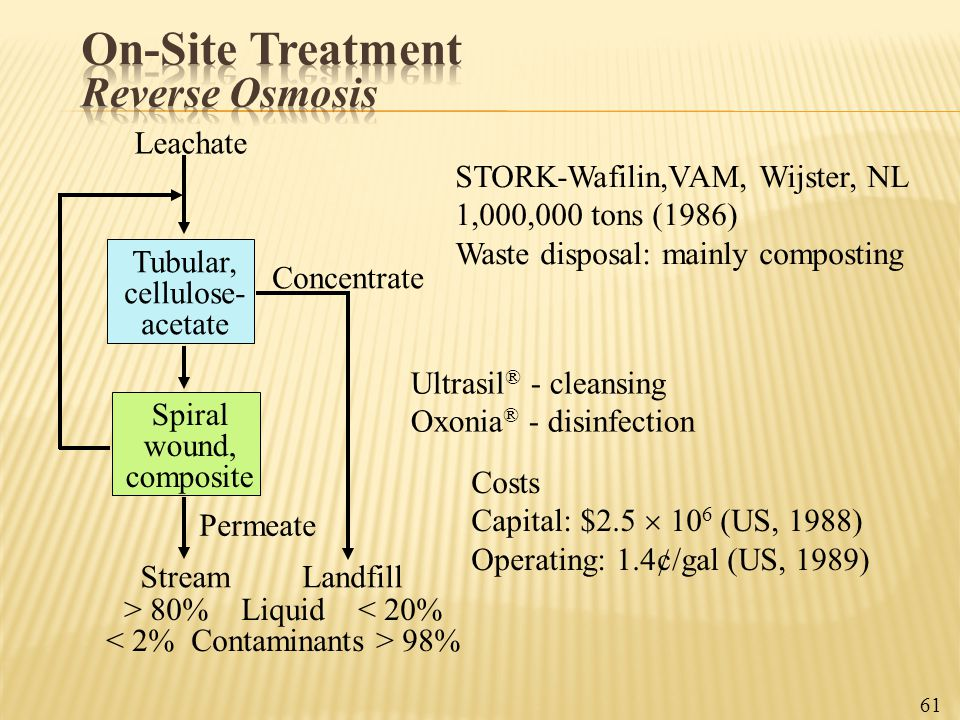 Leachate Tubular, cellulose- acetate Spiral wound, composite Permeate StreamLandfill Concentrate Ultrasil ® - cleansing Oxonia ® - disinfection STORK-