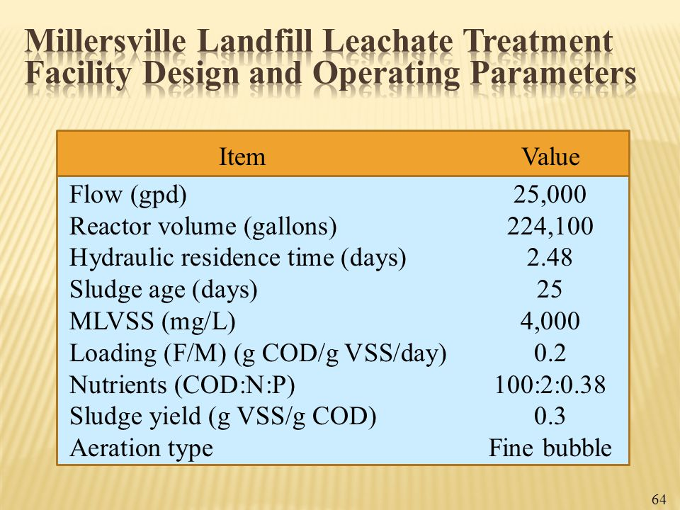 64 ItemValue Flow (gpd)25,000 Reactor volume (gallons)224,100 Hydraulic residence time (days)2.48 Sludge age (days)25 MLVSS (mg/L)4,000 Loading (F/M)