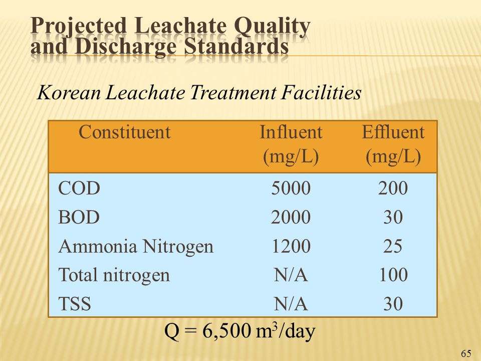 ConstituentInfluentEffluent(mg/L) COD5000200 BOD200030 Ammonia Nitrogen120025 Total nitrogenN/A100 TSSN/A30 Q = 6,500 m 3 /day 65 Korean Leachate Trea