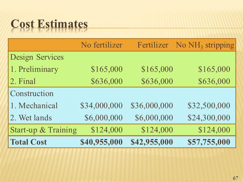 No fertilizer Fertilizer No NH 3 stripping Design Services 1. Preliminary$165,000$165,000$165,000 2. Final$636,000$636,000$636,000 Construction 1. Mec