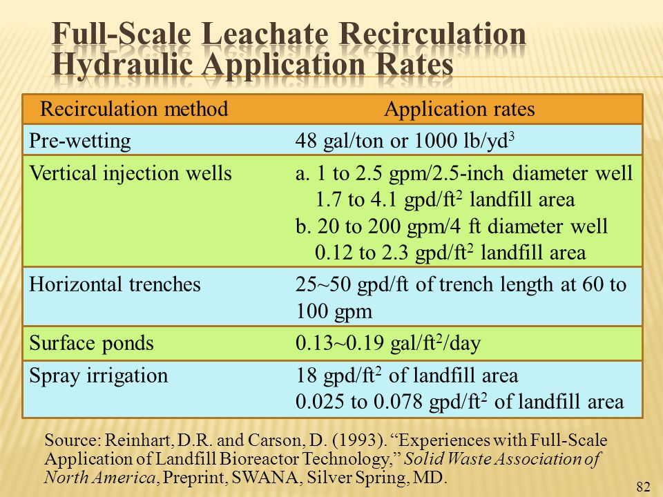 """Source: Reinhart, D.R. and Carson, D. (1993). """"Experiences with Full-Scale Application of Landfill Bioreactor Technology,"""" Solid Waste Association of"""