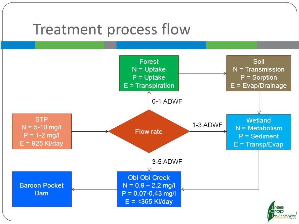 Treatment process flow STP N = 5-10 mg/l P = 1-2 mg/l E = 925 Kl/day Forest N = Uptake P = Uptake E = Transpiration Flow rate Wetland N = Metabolism P