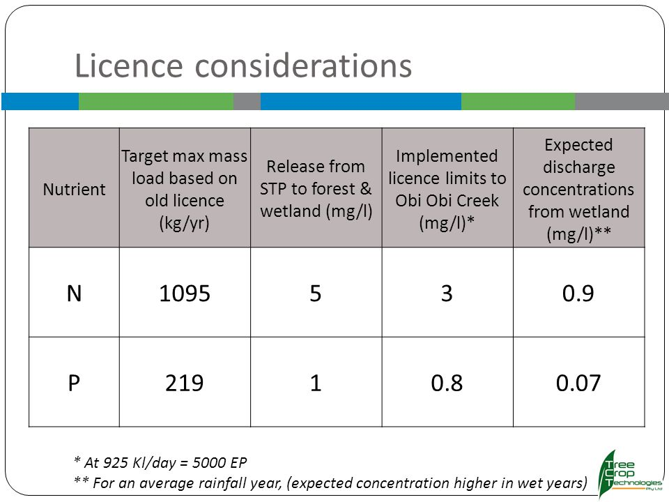 Licence considerations Nutrient Target max mass load based on old licence (kg/yr) Release from STP to forest & wetland (mg/l) Implemented licence limits to Obi Obi Creek (mg/l)* Expected discharge concentrations from wetland (mg/l)** N1095530.9 P21910.80.07 * At 925 Kl/day = 5000 EP ** For an average rainfall year, (expected concentration higher in wet years)