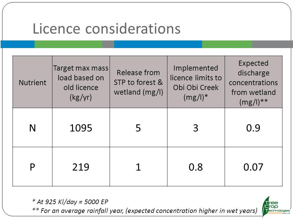 Indicative marginal cost of treatment