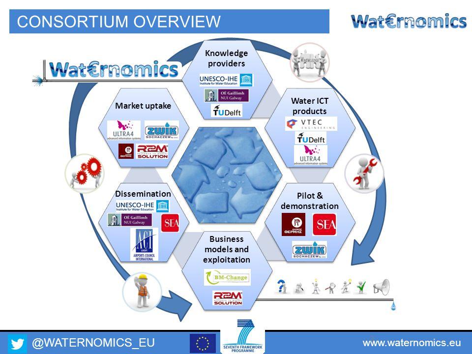 @WATERNOMICS_EU www.waternomics.eu 3 CONSORTIUM OVERVIEW
