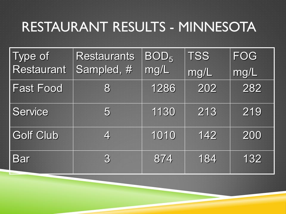 RESTAURANT RESULTS - MINNESOTAFOGmg/LTSSmg/L BOD 5 mg/L Restaurants Sampled, # Type of Restaurant 1321848743Bar 20014210104 Golf Club 21921311305Service 28220212868 Fast Food