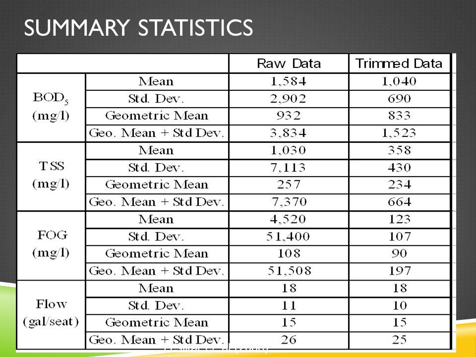 SUMMARY STATISTICS Lesikar et. al (2006)