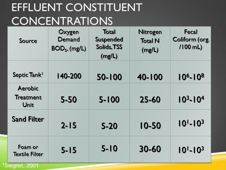 EFFLUENT CONSTITUENT CONCENTRATIONS 1 Siegrist, 2001