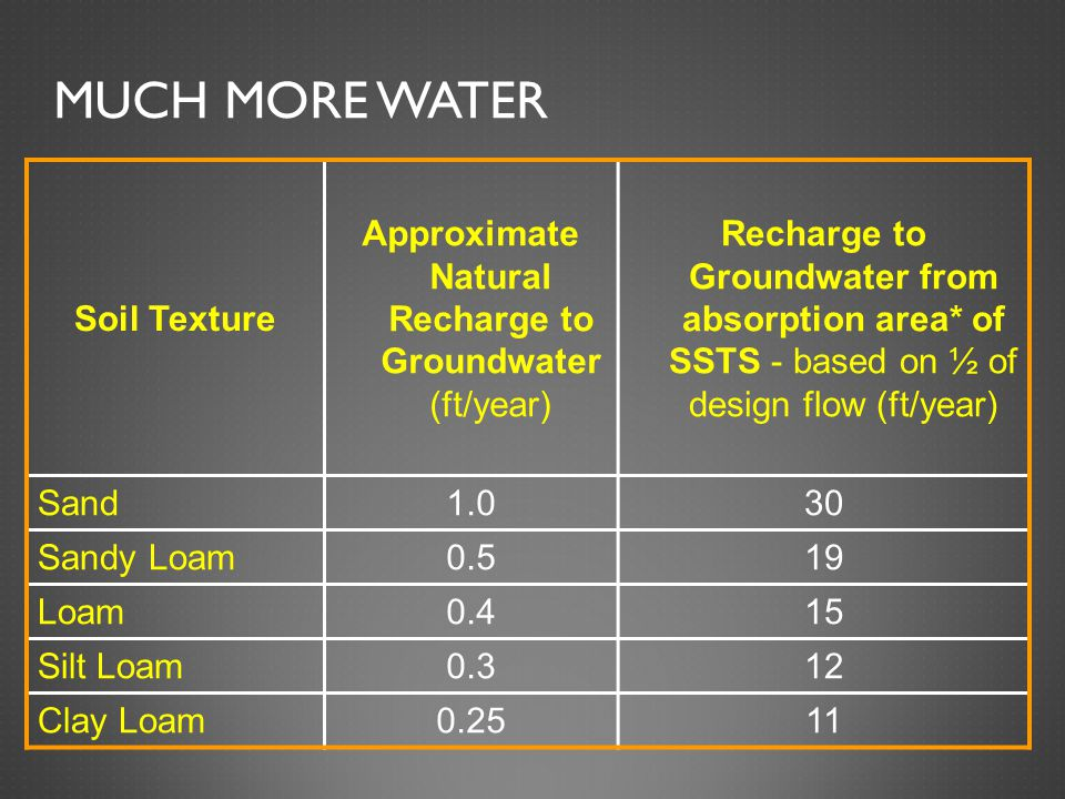 MUCH MORE WATER Soil Texture Approximate Natural Recharge to Groundwater (ft/year) Recharge to Groundwater from absorption area* of SSTS - based on ½ of design flow (ft/year) Sand1.030 Sandy Loam0.519 Loam0.415 Silt Loam0.312 Clay Loam0.2511