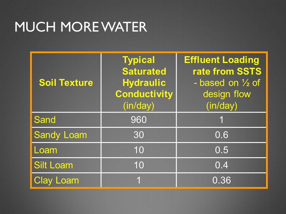 MUCH MORE WATER Soil Texture Typical Saturated Hydraulic Conductivity (in/day) Effluent Loading rate from SSTS - based on ½ of design flow (in/day) Sand9601 Sandy Loam300.6 Loam100.5 Silt Loam100.4 Clay Loam10.36