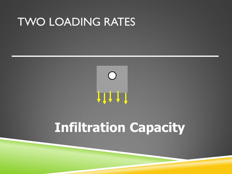 TWO LOADING RATES Infiltration Capacity