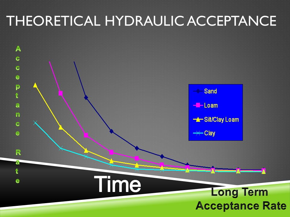 THEORETICAL HYDRAULIC ACCEPTANCE