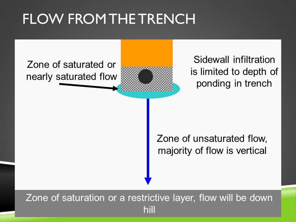 FLOW FROM THE TRENCH Zone of saturated or nearly saturated flow Zone of unsaturated flow, majority of flow is vertical Zone of saturation or a restrictive layer, flow will be down hill Sidewall infiltration is limited to depth of ponding in trench