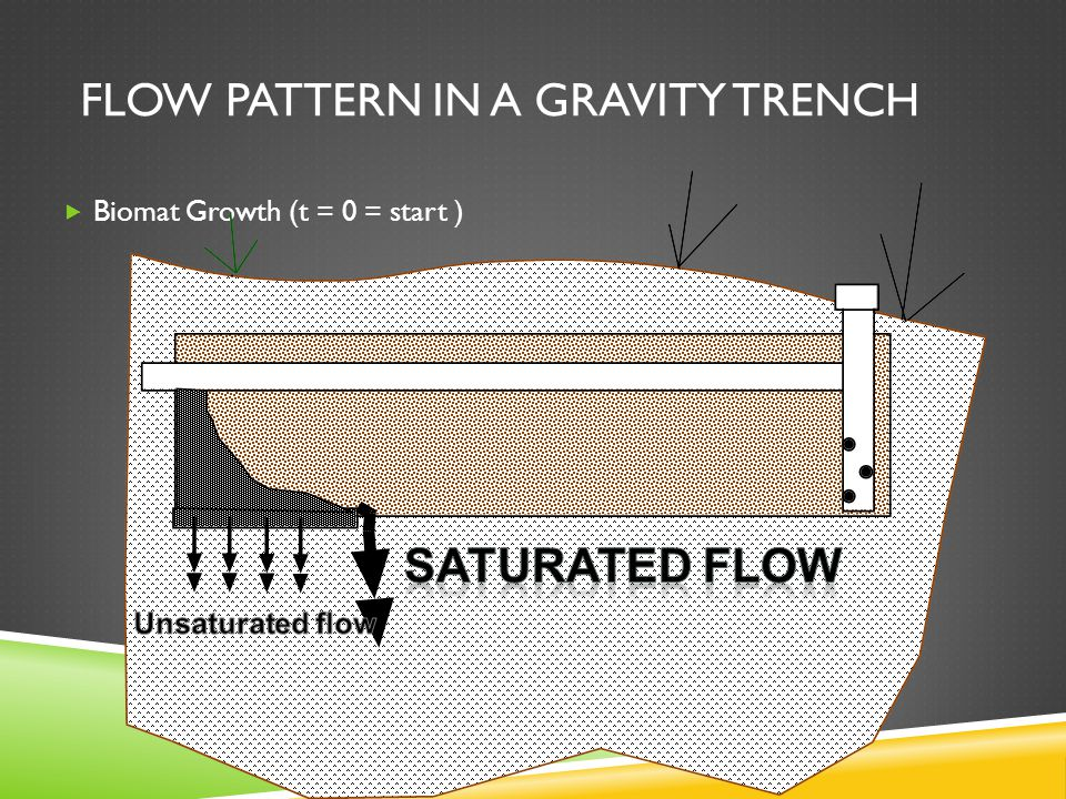FLOW PATTERN IN A GRAVITY TRENCH  Biomat Growth (t = 0 = start )