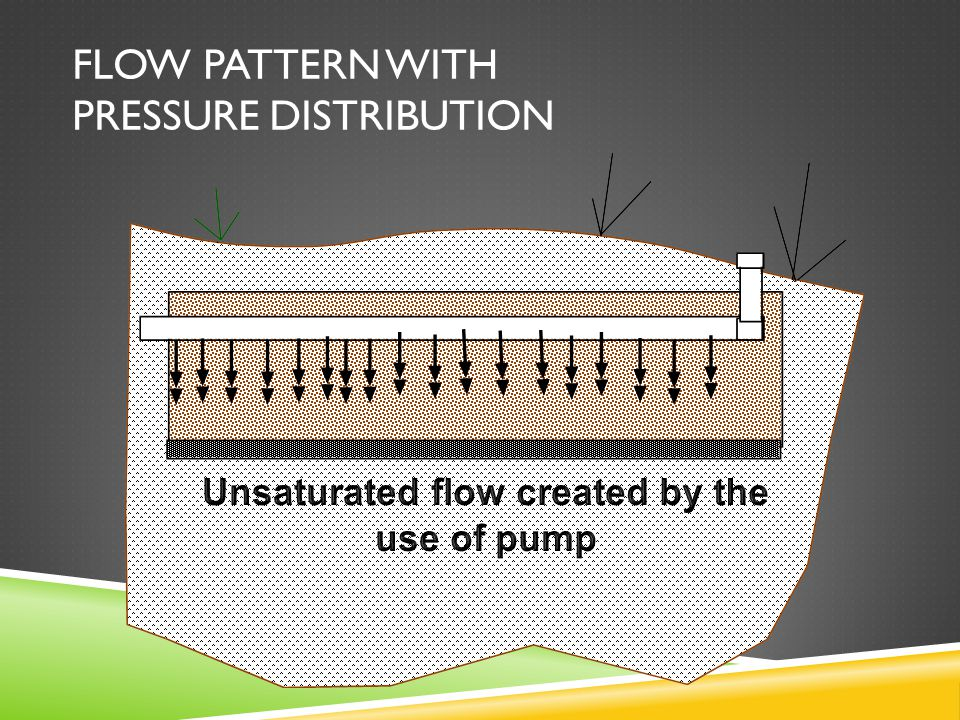 FLOW PATTERN WITH PRESSURE DISTRIBUTION