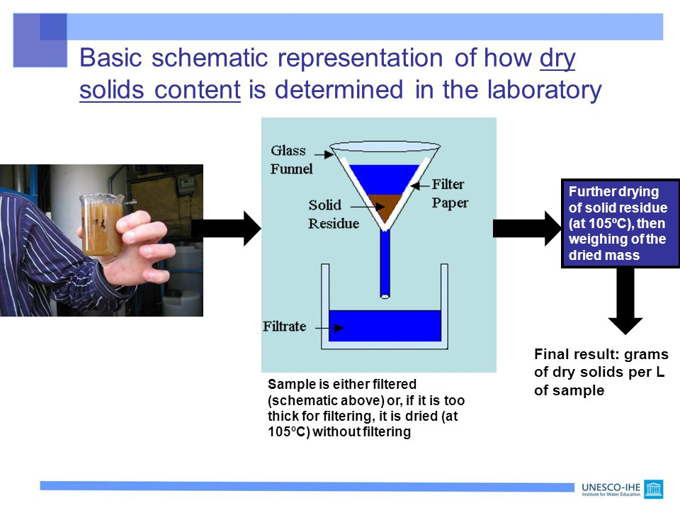 Basic schematic representation of how dry solids content is determined in the laboratory Sample to be analysed for total solids content Sample is eith