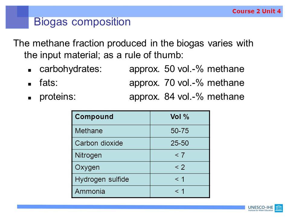 Biogas composition CompoundVol % Methane50-75 Carbon dioxide25-50 Nitrogen< 7 Oxygen< 2 Hydrogen sulfide< 1 Ammonia< 1 The methane fraction produced i