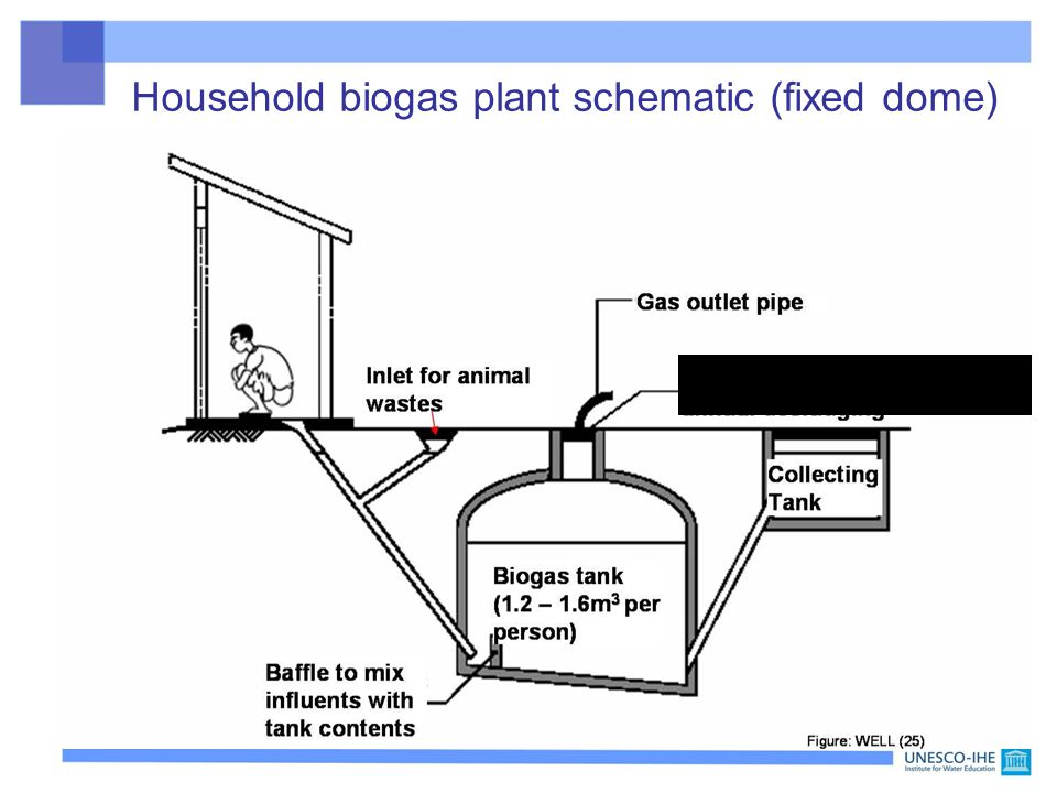 Household biogas plant schematic (fixed dome) Removable cover for occasional desludging (rare)