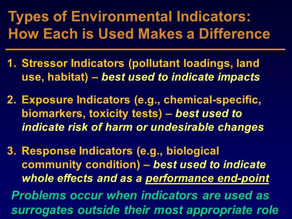 Environmental Indicator ..