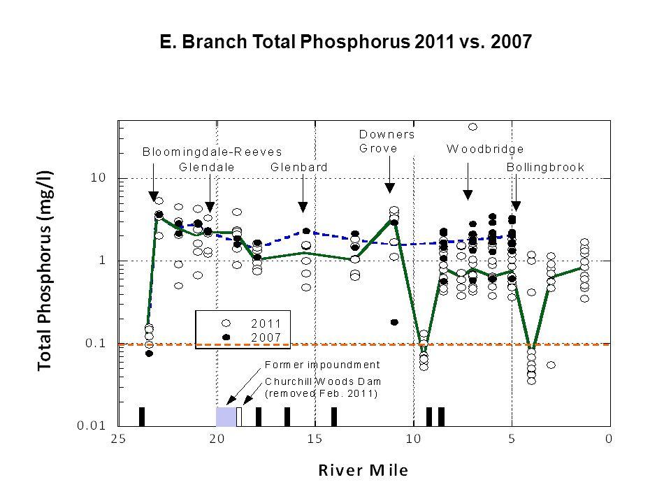 E. Branch Nitrate-N 2011 vs. 2007
