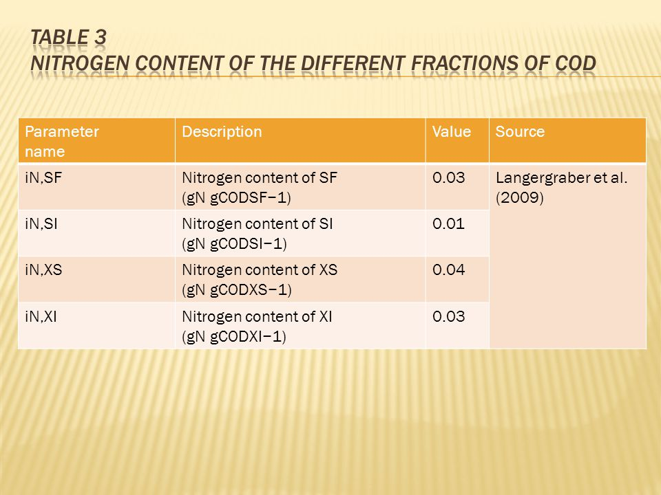Parameter name DescriptionValueSource iN,SFNitrogen content of SF (gN gCODSF−1) 0.03Langergraber et al.