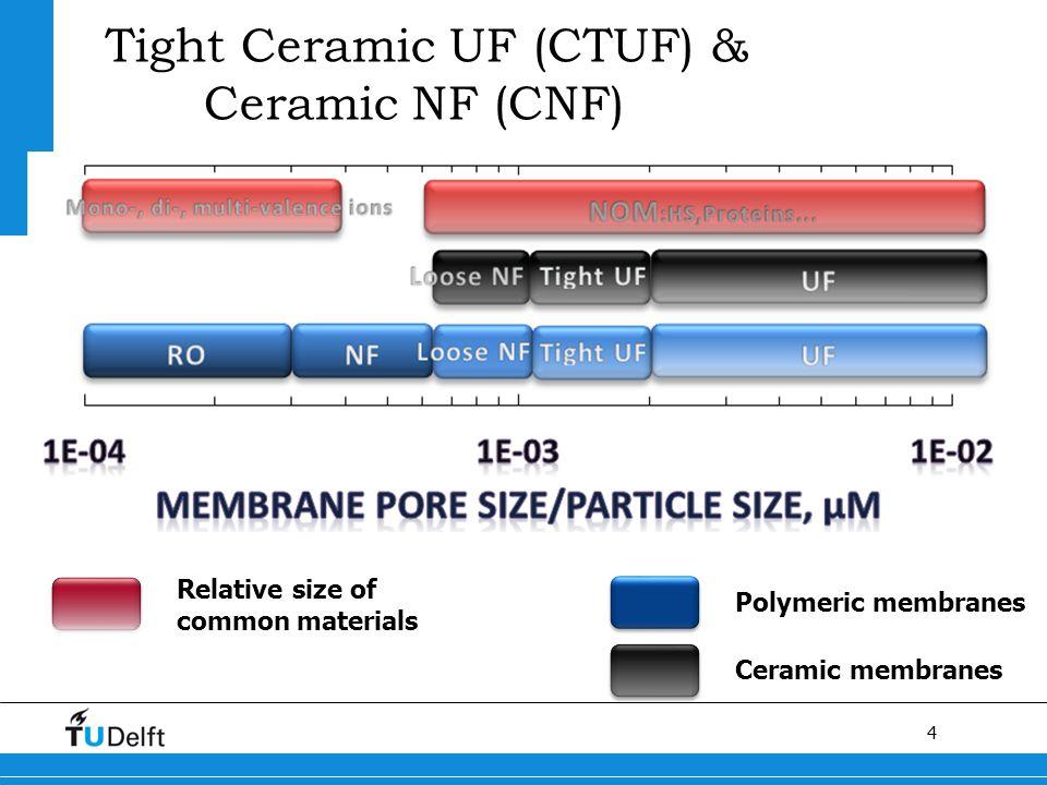 4 Tight Ceramic UF (CTUF) & Ceramic NF (CNF) Polymeric membranes Ceramic membranes Relative size of common materials