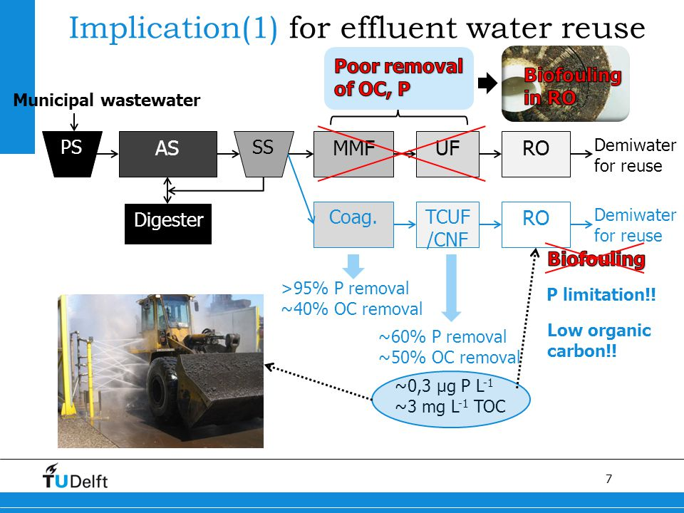 7 Implication(1) for effluent water reuse PS Municipal wastewater AS SS MMFUFRO Demiwater for reuse Digester Coag.TCUF /CNF RO Demiwater for reuse >95% P removal ~40% OC removal ~60% P removal ~50% OC removal ~0,3 µg P L -1 ~3 mg L -1 TOC P limitation!.