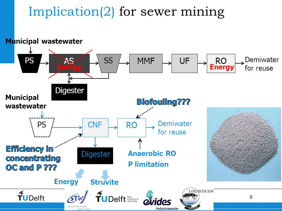 8 Implication(2) for sewer mining PS Municipal wastewater AS SS MMFUFRO Demiwater for reuse Digester CNF RO Demiwater for reuse Digester Energy Struvi