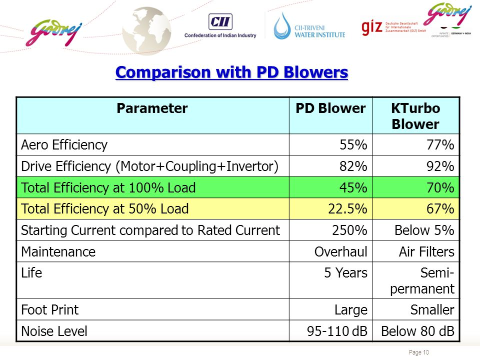Page 10 Comparison with PD Blowers ParameterPD BlowerKTurbo Blower Aero Efficiency55%77% Drive Efficiency (Motor+Coupling+Invertor)82%92% Total Efficiency at 100% Load45%70% Total Efficiency at 50% Load22.5%67% Starting Current compared to Rated Current250%Below 5% MaintenanceOverhaulAir Filters Life5 YearsSemi- permanent Foot PrintLargeSmaller Noise Level95-110 dBBelow 80 dB