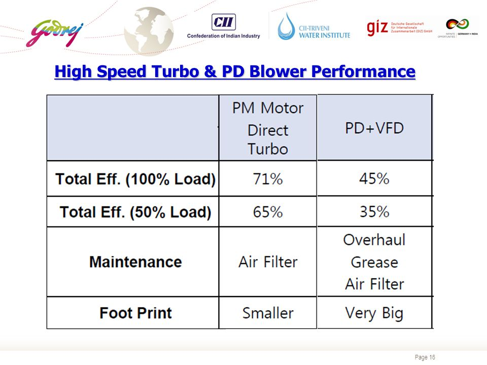 Page 16 High Speed Turbo & PD Blower Performance