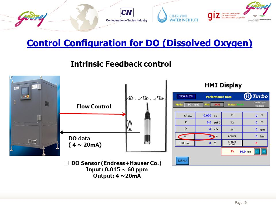 Page 19 Control Configuration for DO (Dissolved Oxygen) Intrinsic Feedback control DO data ( 4 ~ 20mA) Flow Control ※ DO Sensor (Endress+Hauser Co.) Input: 0.015 ~ 60 ppm Output: 4 ~20mA HMI Display