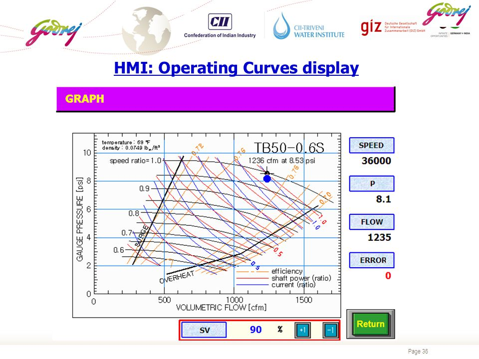 Page 36 HMI: Operating Curves display