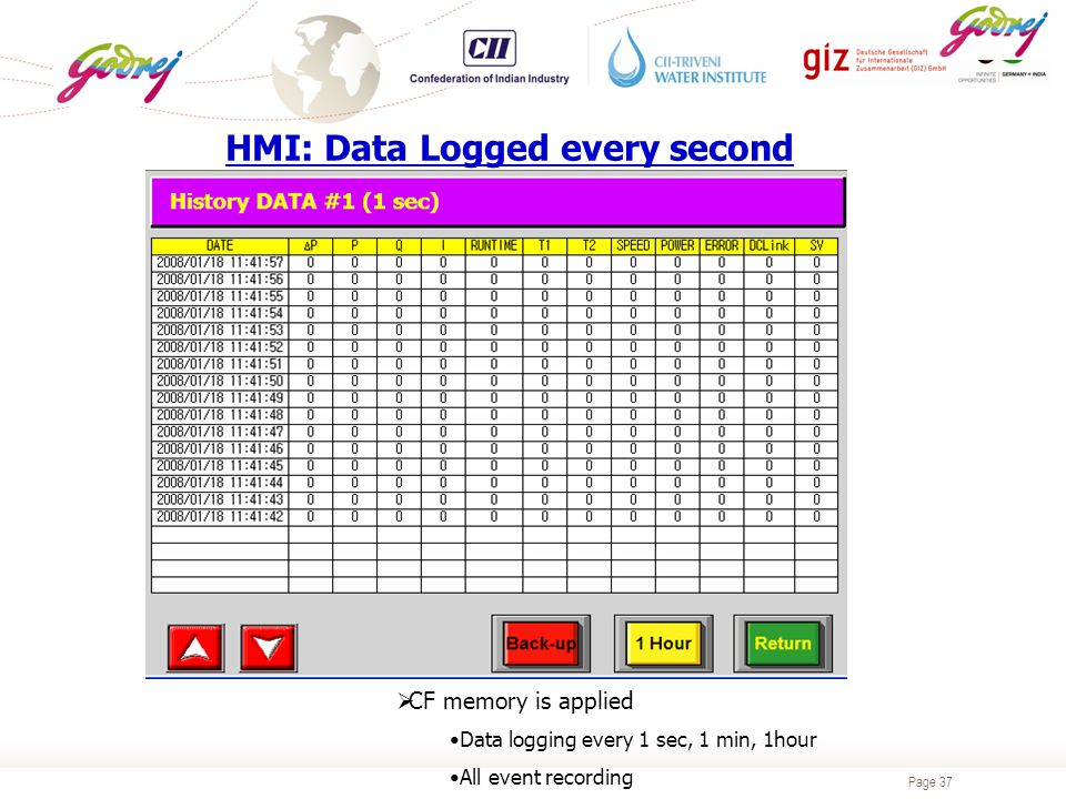 Page 37  CF memory is applied Data logging every 1 sec, 1 min, 1hour All event recording HMI: Data Logged every second
