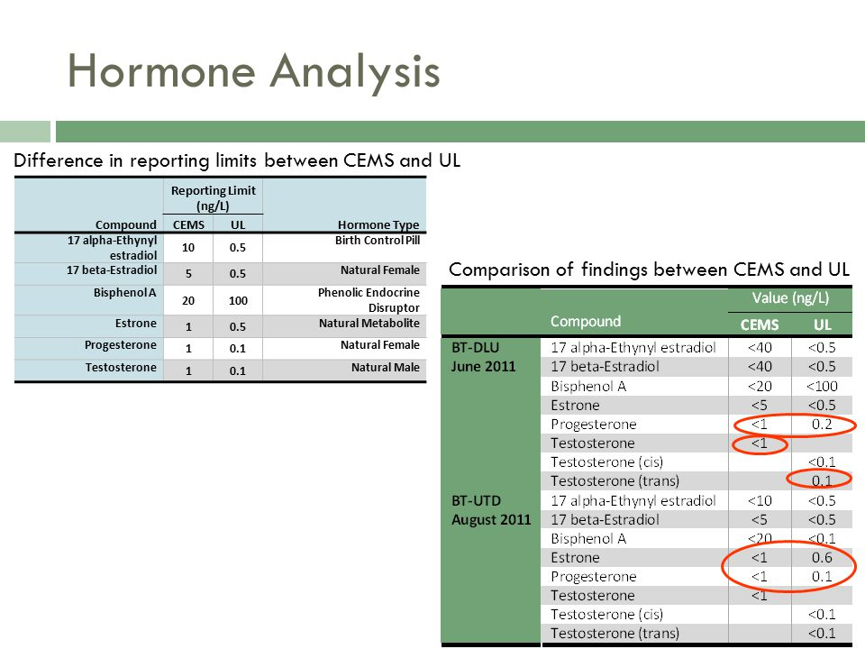 Hormone Analysis Difference in reporting limits between CEMS and UL Comparison of findings between CEMS and UL Compound Reporting Limit (ng/L) Hormone Type CEMSUL 17 alpha-Ethynyl estradiol 100.5 Birth Control Pill 17 beta-Estradiol 50.5 Natural Female Bisphenol A 20100 Phenolic Endocrine Disruptor Estrone 10.5 Natural Metabolite Progesterone 10.1 Natural Female Testosterone 10.1 Natural Male
