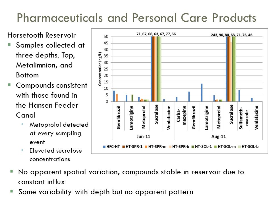 Pharmaceuticals and Personal Care Products  No apparent spatial variation, compounds stable in reservoir due to constant influx  Some variability with depth but no apparent pattern Horsetooth Reservoir  Samples collected at three depths: Top, Metalimnion, and Bottom  Compounds consistent with those found in the Hansen Feeder Canal Metoprolol detected at every sampling event Elevated sucralose concentrations
