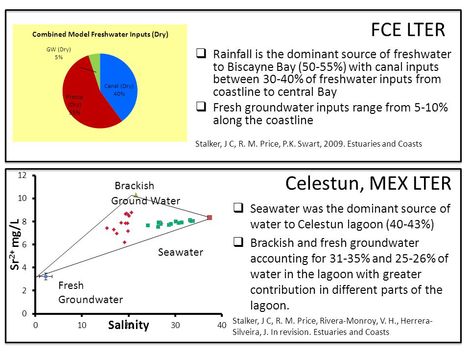 FCE LTER  Rainfall is the dominant source of freshwater to Biscayne Bay (50-55%) with canal inputs between 30-40% of freshwater inputs from coastline to central Bay  Fresh groundwater inputs range from 5-10% along the coastline Stalker, J C, R.