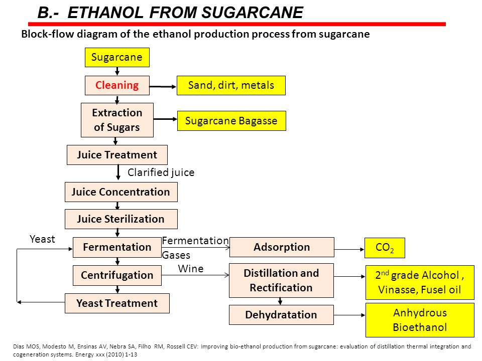 Block-flow diagram of the ethanol production process from sugarcane B.- ETHANOL FROM SUGARCANE Sugarcane Sand, dirt, metalsCleaning Extraction of Sugars Juice Treatment Clarified juice Juice Concentration Juice Sterilization Fermentation Centrifugation Yeast Treatment Yeast Wine Distillation and Rectification Adsorption Fermentation Gases Sugarcane Bagasse CO 2 2 nd grade Alcohol, Vinasse, Fusel oil Dehydratation Anhydrous Bioethanol Dias MOS, Modesto M, Ensinas AV, Nebra SA, Filho RM, Rossell CEV: Improving bio-ethanol production from sugarcane: evaluation of distillation thermal integration and cogeneration systems.