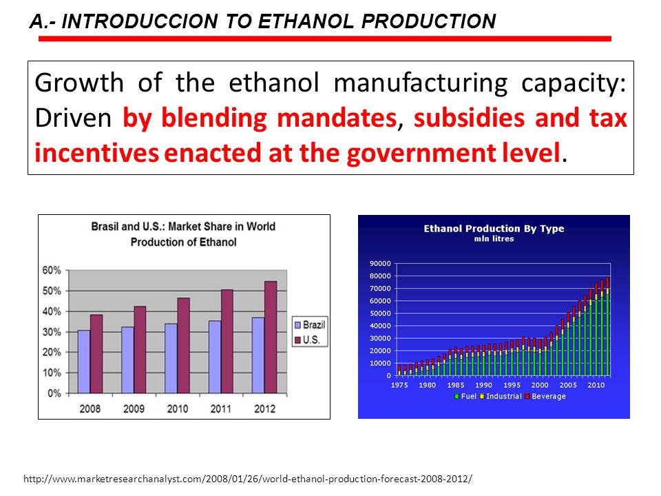 Growth of the ethanol manufacturing capacity: Driven by blending mandates, subsidies and tax incentives enacted at the government level.