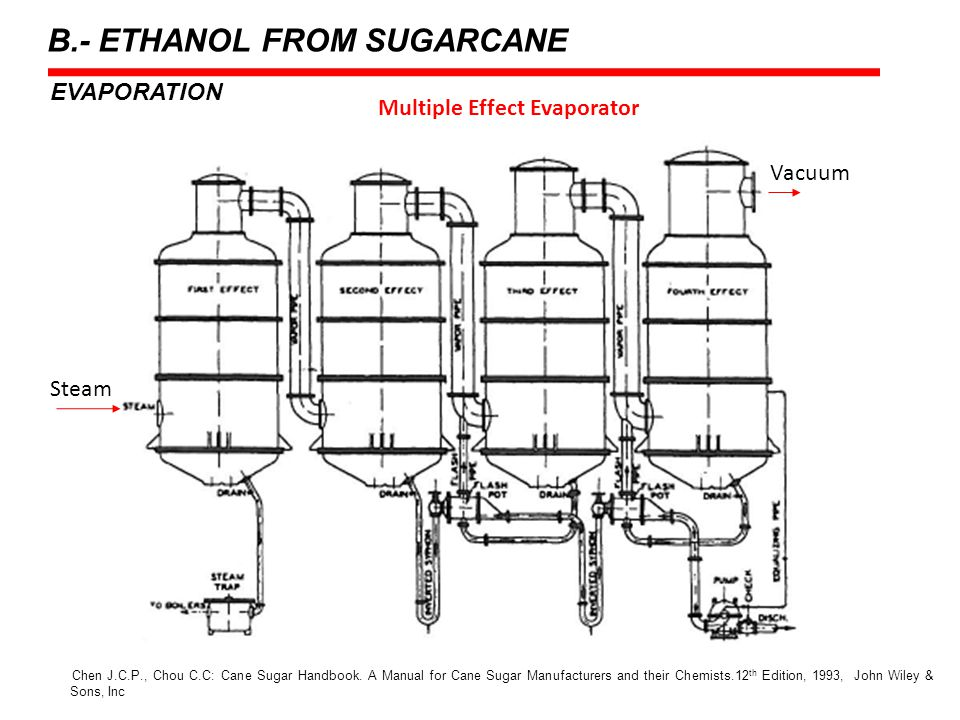 Multiple Effect Evaporator EVAPORATION Chen J.C.P., Chou C.C: Cane Sugar Handbook. A Manual for Cane Sugar Manufacturers and their Chemists.12 th Edit