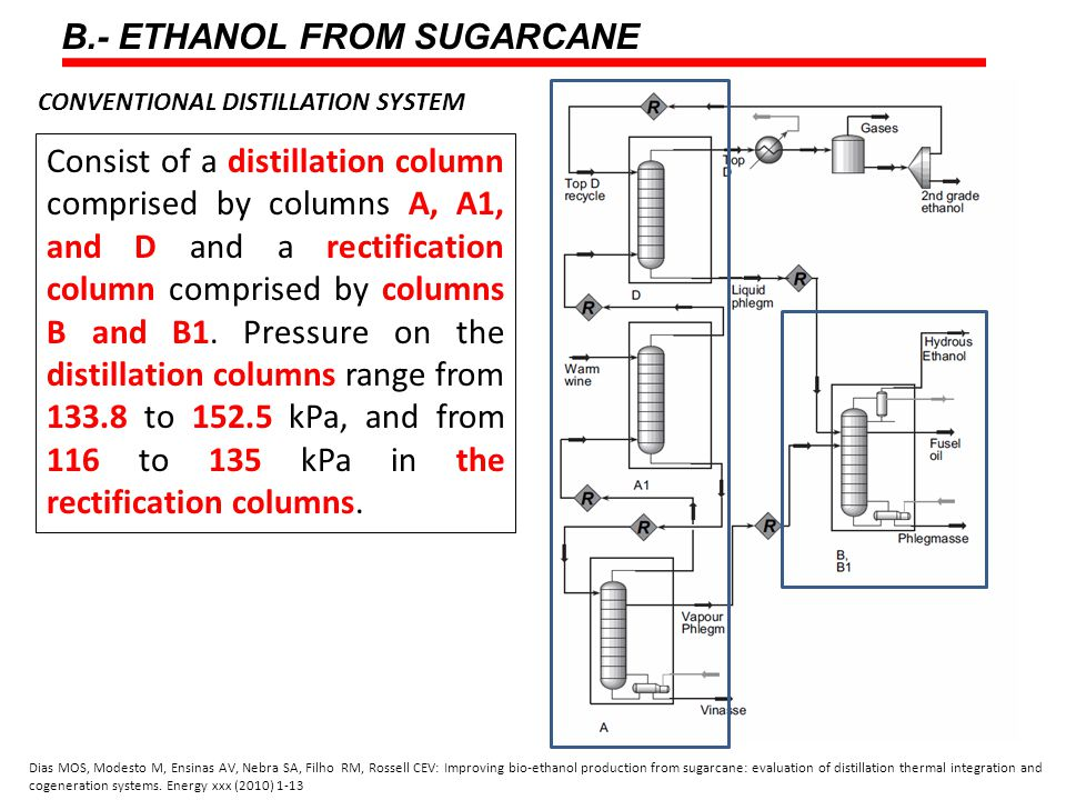 B.- ETHANOL FROM SUGARCANE Dias MOS, Modesto M, Ensinas AV, Nebra SA, Filho RM, Rossell CEV: Improving bio-ethanol production from sugarcane: evaluation of distillation thermal integration and cogeneration systems.