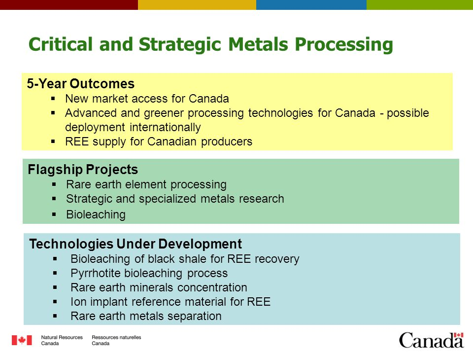 Critical and Strategic Metals Processing Technologies Under Development  Bioleaching of black shale for REE recovery  Pyrrhotite bioleaching process  Rare earth minerals concentration  Ion implant reference material for REE  Rare earth metals separation Flagship Projects  Rare earth element processing  Strategic and specialized metals research  Bioleaching 5-Year Outcomes  New market access for Canada  Advanced and greener processing technologies for Canada - possible deployment internationally  REE supply for Canadian producers